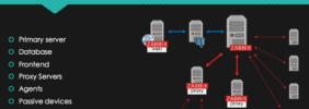 Monitorare una rete di 6000 nodi con Zabbix