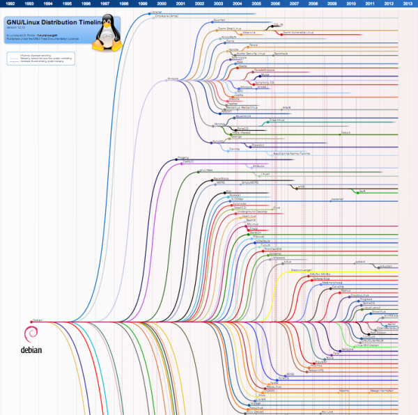 Si fa presto a dire «Linux»