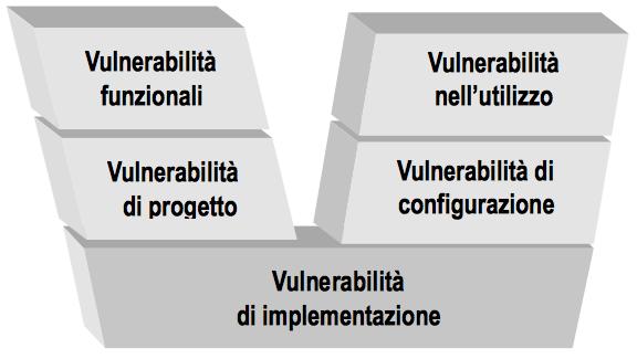 Valutare le vulnerabilità di un sistema con il diagramma V